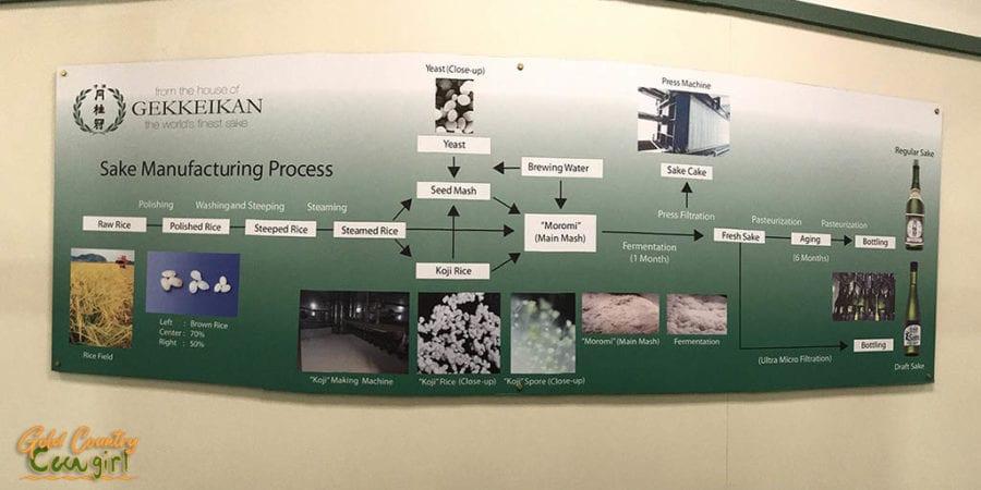 Sake making process